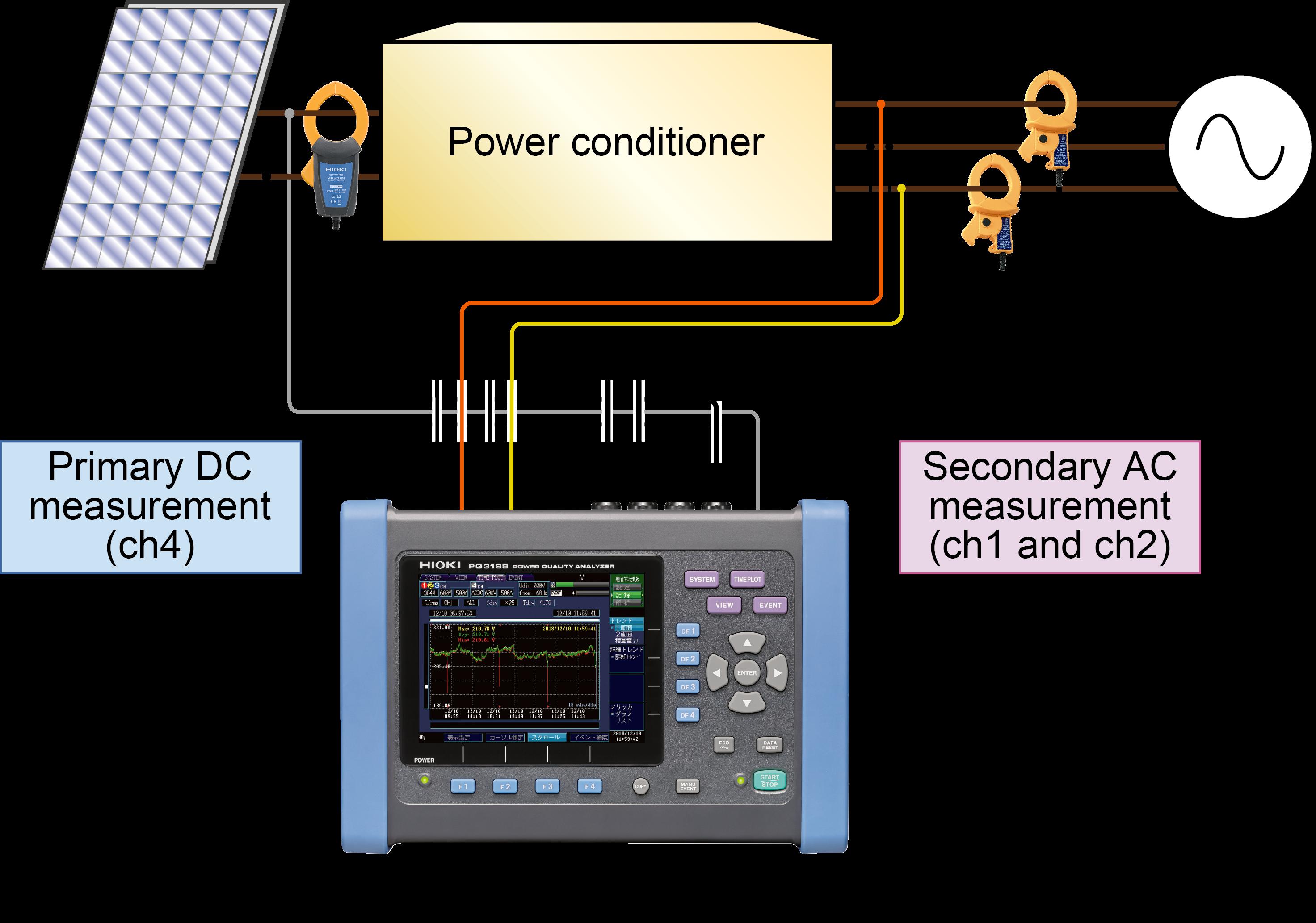 HIOKI ra mắt máy phân tích chất lượng điện năng PQ3198