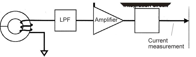 Kẹp nguyên tắc đo lường mét: Phương pháp Rogowski