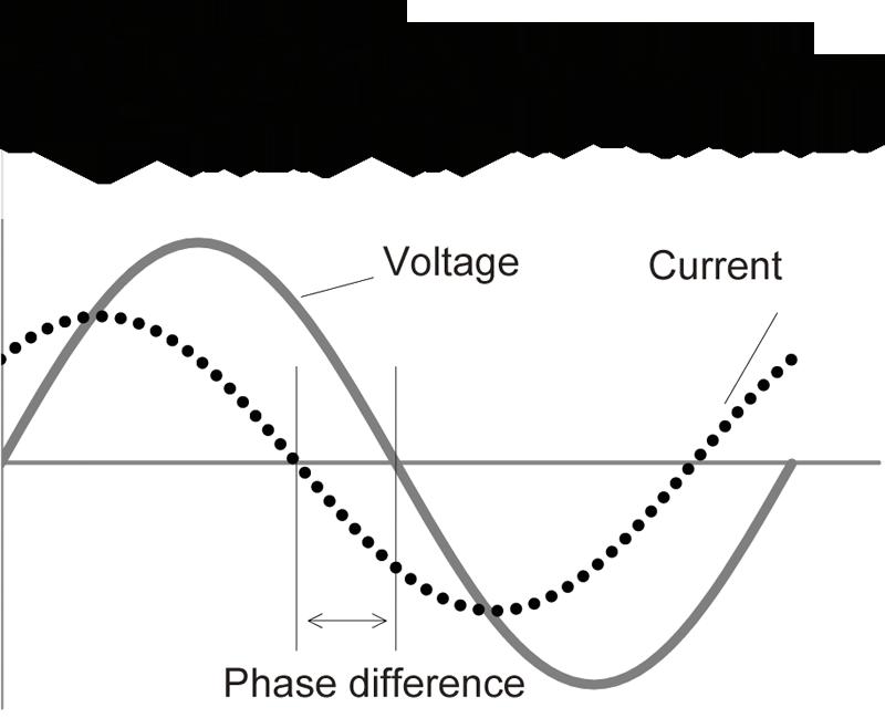 LCR nguyên tắc đo lường mét