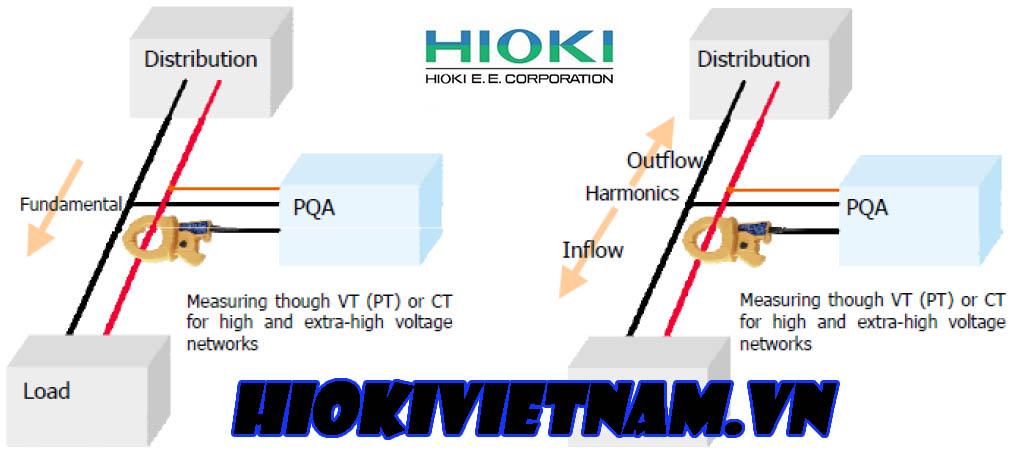 Quy Định Về Sóng Hài Trong Hệ Thống Điện Phân Phối Tại Việt Nam