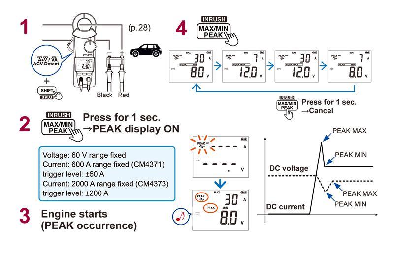 Ampe Kìm Đo DC hiện tại và DC đo điện áp cao điểm