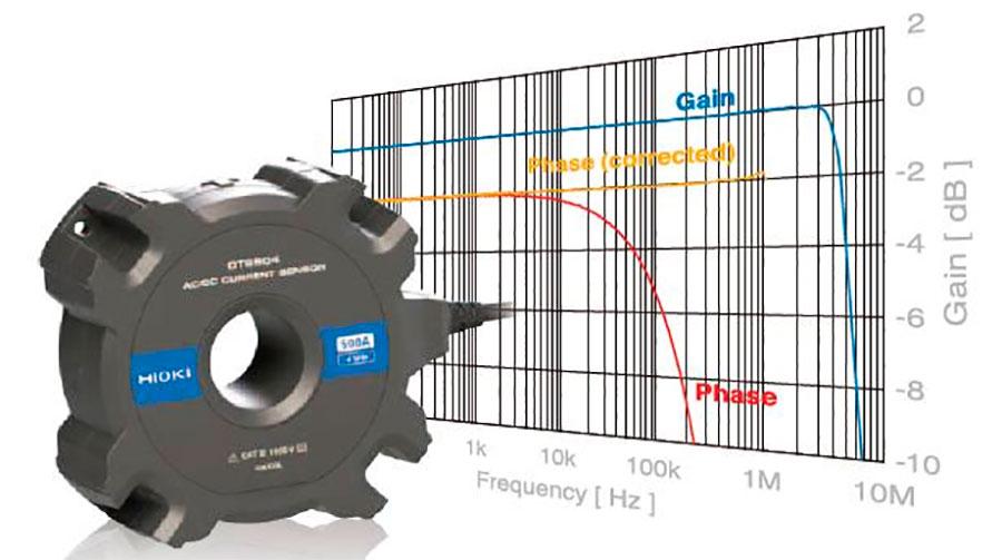 HIOKI ra mắt cảm biến CT6904 , 500 A AC/DC